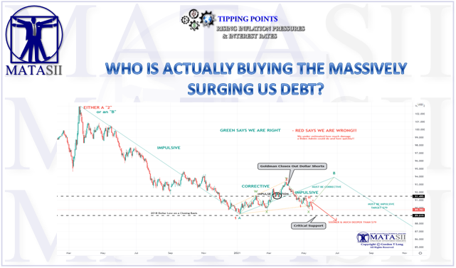 05-20-21-Who IS Buying US Debt - Newsletter-3-Cover