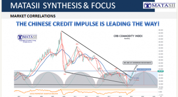 THE CHINESE CREDIT IMPULSE IS LEADING THE WAY!