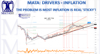 THE PROBLEM IS MOST INFLATION IS REAL 'STICKY'!