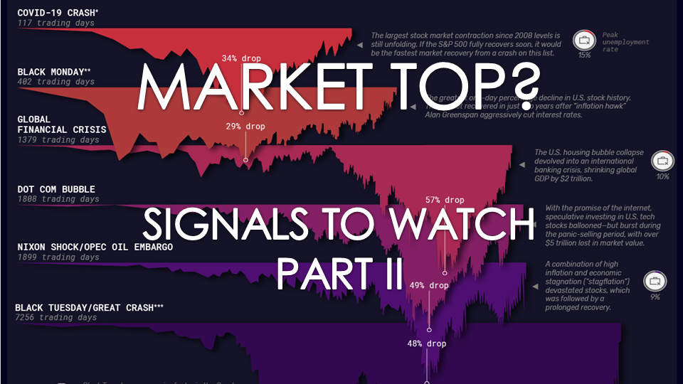 LONGWave - 09-08-21 - SEPTEMBER - Market Topping Signals To Watch-PART II-Cover