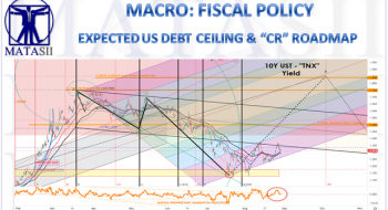 """EXPECTED US DEBT CEILING & """"CR"""" ROADMAP"""