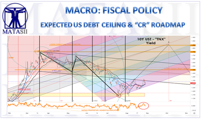 LONGWave - 09-08-21 - SEPTEMBER - Market Topping Signals To Watch-PART II-Expected US Debt Ceiling Roadmap