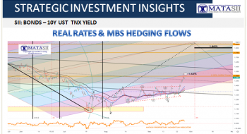 REAL RATES & MBS HEDGING FLOWS