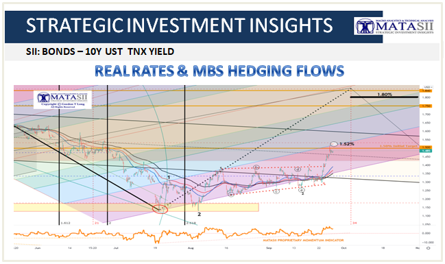 UnderTheLens - 09-23-21 - OCTOBER - Crowd Will Be Wrong About Coming Market Top--Cover-Real Rates and MBS Heading Flows