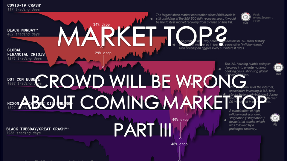 UnderTheLens - 09-23-21 - OCTOBER - Crowd Will Be Wrong About Coming Market Top--SPX -Cover