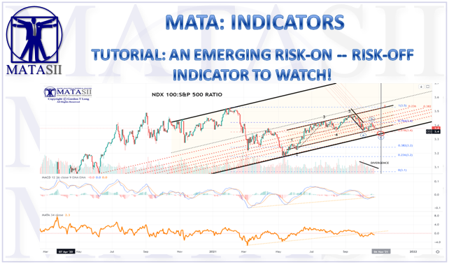10-24-21-MATA-TUTORIAL-RISK-ON--RISK-OFF--NDX-SPX RATIO Analysis-Cover
